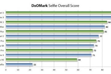 first DxOMark rating