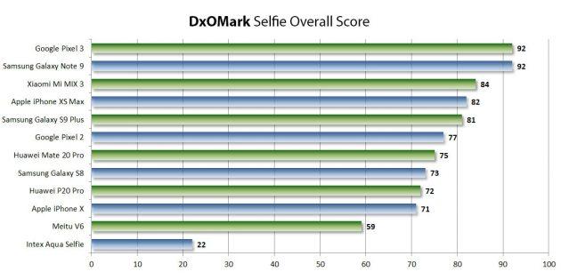first DxOMark rating